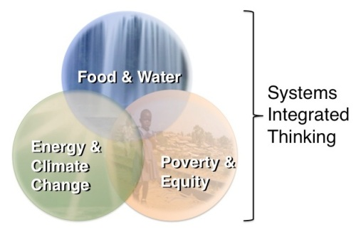 Food - Energy - Poverty Venn Diagram