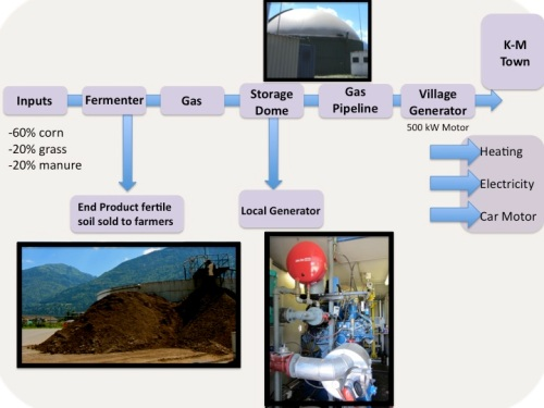 Biogas Process Diagram